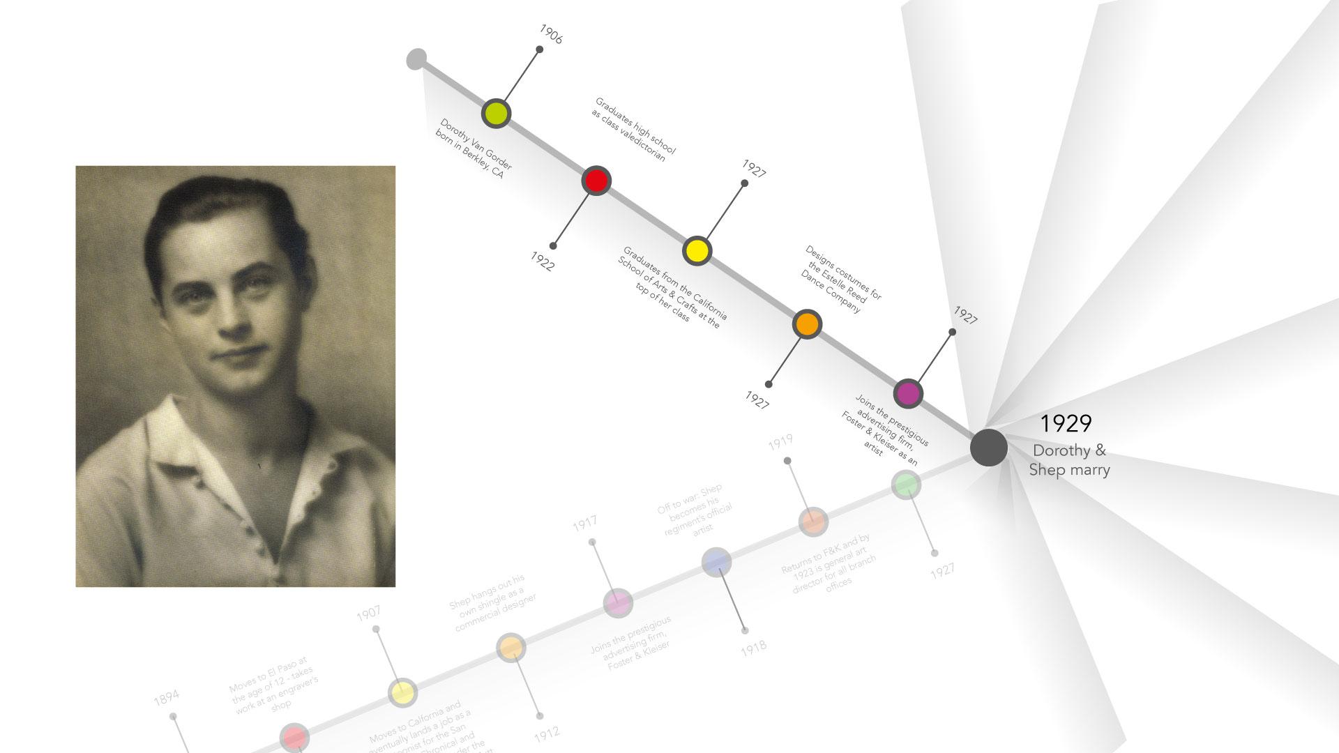 Dorothy Shepard Timeline